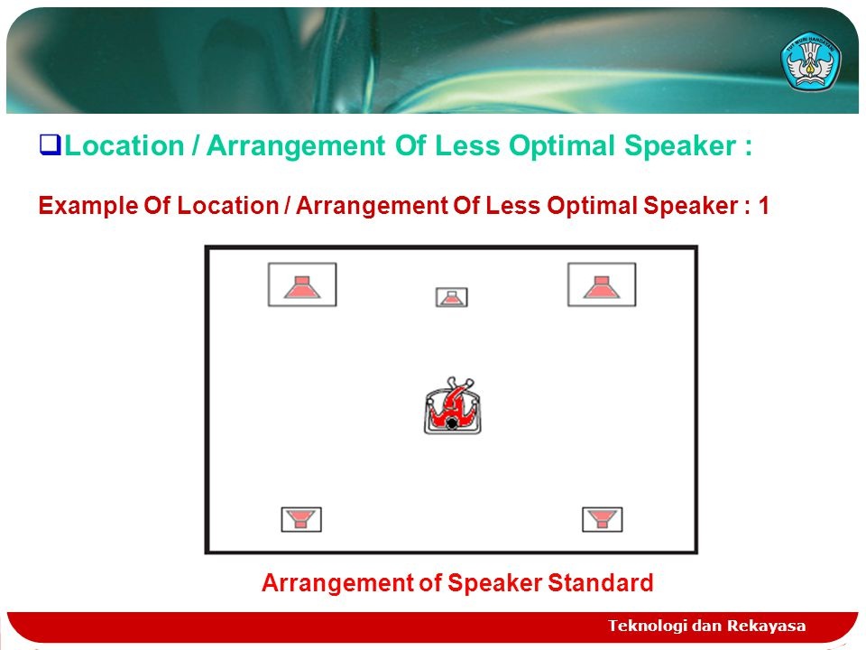 Teknologi dan Rekayasa  Location / Arrangement Of Less Optimal Speaker : Example Of Location / Arrangement Of Less Optimal Speaker : 1 Arrangement of Speaker Standard