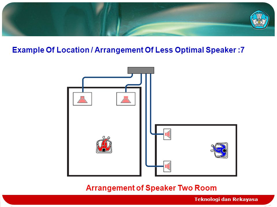 Teknologi dan Rekayasa Example Of Location / Arrangement Of Less Optimal Speaker :7 Arrangement of Speaker Two Room