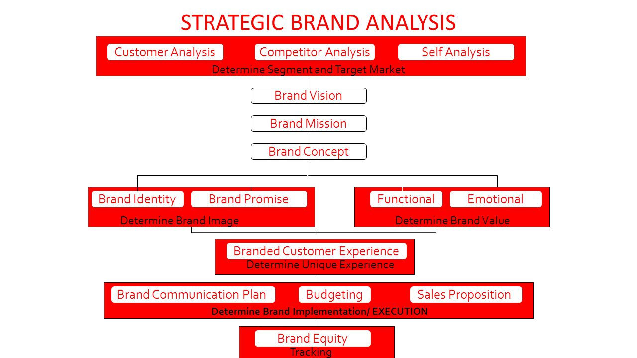 STRATEGIC BRAND ANALYSIS Customer Analysis Competitor AnalysisSelf Analysis Determine Segment and Target Market Brand Vision Brand Mission Brand Concept Brand IdentityBrand PromiseFunctionalEmotional Determine Brand ImageDetermine Brand Value Branded Customer Experience Determine Unique Experience Brand Communication PlanSales Proposition Determine Brand Implementation/ EXECUTION Brand Equity Budgeting Tracking