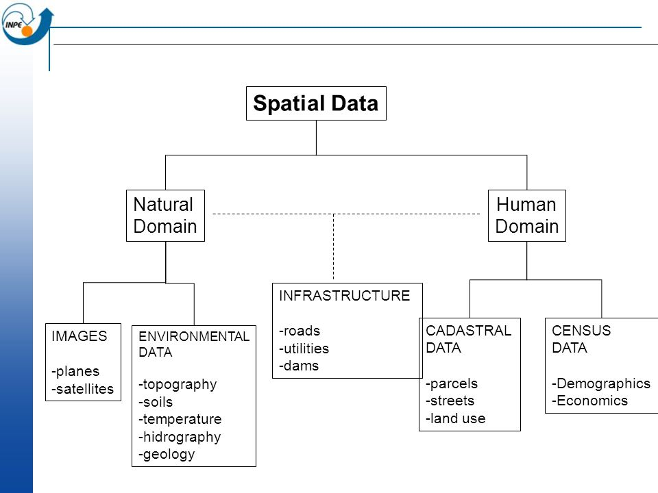 Spatial Data Natural Domain Human Domain IMAGES -planes -satellites ENVIRONMENTAL DATA -topography -soils -temperature -hidrography -geology CADASTRAL DATA -parcels -streets -land use CENSUS DATA -Demographics -Economics INFRASTRUCTURE -roads -utilities -dams