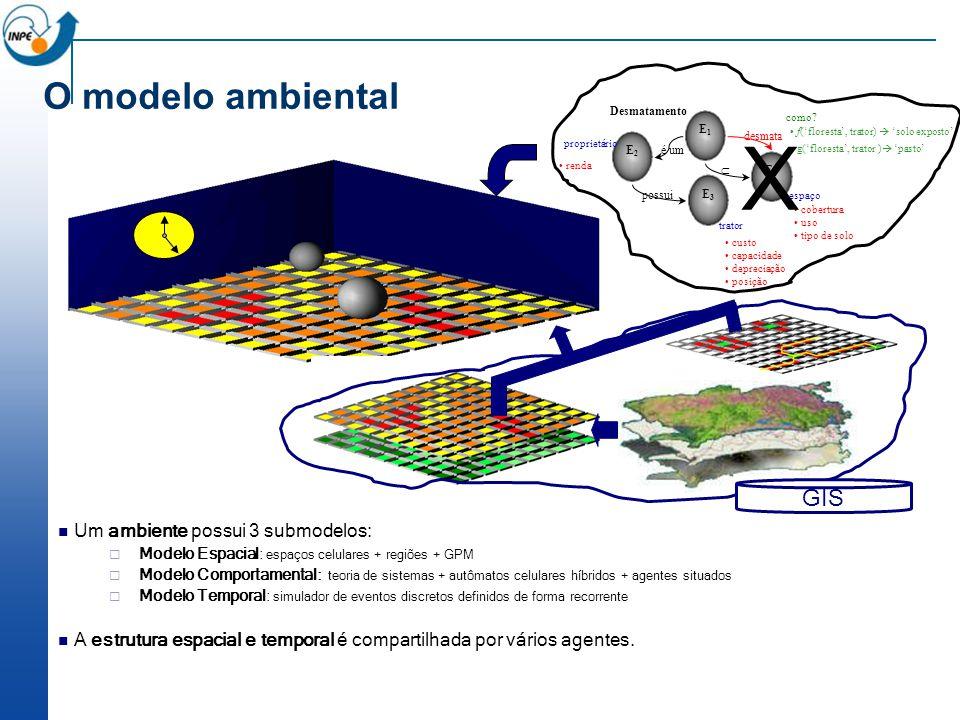 O modelo ambiental Um ambiente possui 3 submodelos:  Modelo Espacial: espaços celulares + regiões + GPM  Modelo Comportamental: teoria de sistemas + autômatos celulares híbridos + agentes situados  Modelo Temporal: simulador de eventos discretos definidos de forma recorrente A estrutura espacial e temporal é compartilhada por vários agentes.