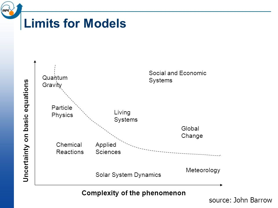 Limits for Models source: John Barrow Complexity of the phenomenon Uncertainty on basic equations Solar System Dynamics Meteorology Chemical Reactions Applied Sciences Particle Physics Quantum Gravity Living Systems Global Change Social and Economic Systems