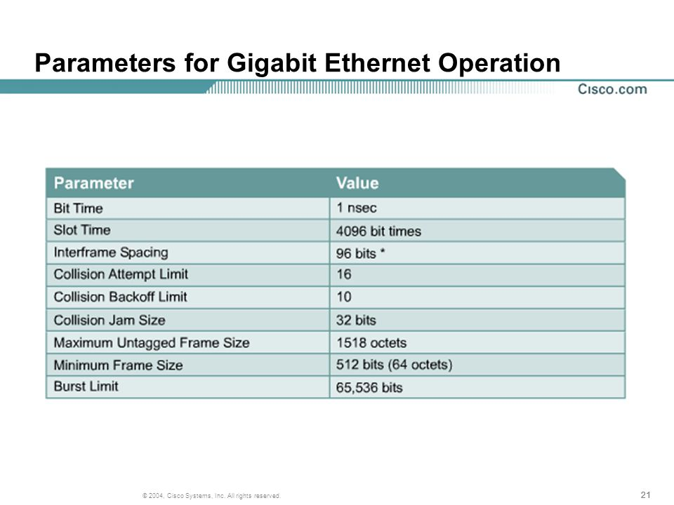 21 © 2004, Cisco Systems, Inc. All rights reserved. Parameters for Gigabit Ethernet Operation