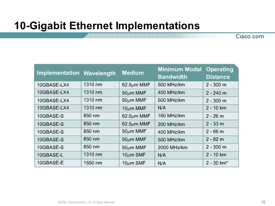 32 © 2004, Cisco Systems, Inc. All rights reserved. 10-Gigabit Ethernet Implementations