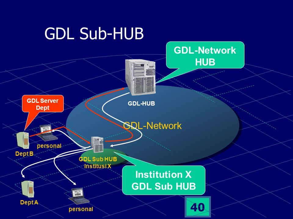 39 Scenario of Access GDL-Network institusiwarnet personal GDL-HUB ITB Warnet Server GDL Warnet Server GDL ITB (Source) Search &^%.