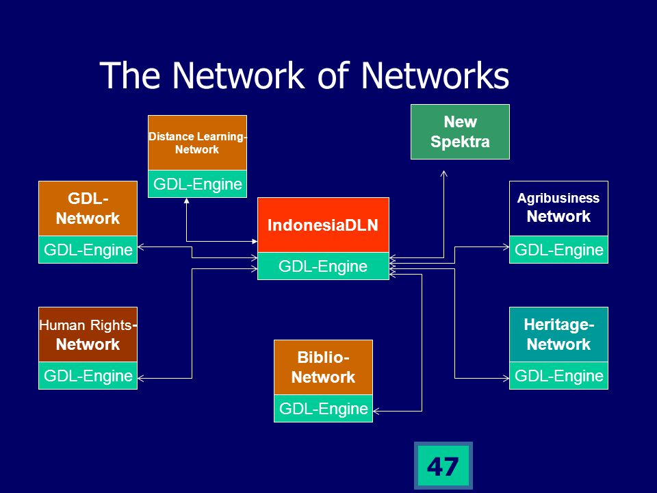 46 The Networks Currently only GDL-Network that has been fully operational.