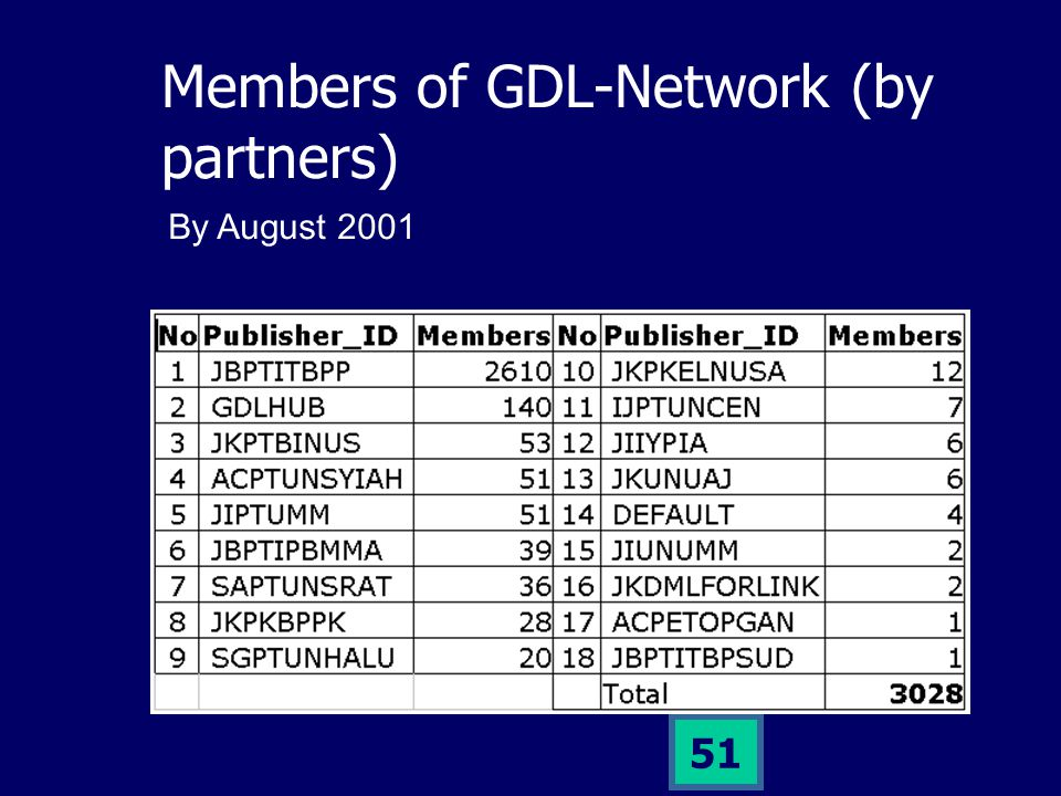 50 Members of GDL-Network Member = users that have registered at GDL servers.