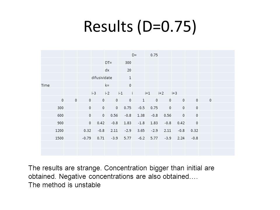 Results (D=0.75) D=0.75 DT=300 dx20 difusividate1 Timek=0 i-3i-2i-1ii+1i+2i+3 000000100000 3000000.75-0.50.75000 600000.56-0.81.38-0.80.5600 90000.42-0.81.83-1.81.83-0.80.420 12000.32-0.82.11-2.93.65-2.92.11-0.80.32 1500-0.790.71-3.95.77-6.25.77-3.92.24-0.8 The results are strange.