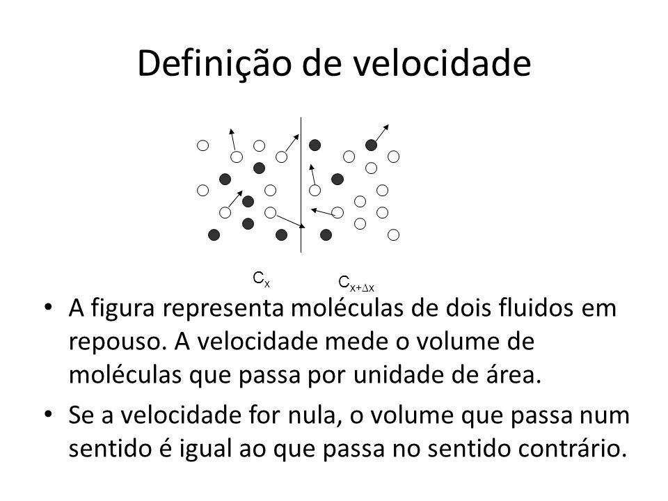 Definição de velocidade A figura representa moléculas de dois fluidos em repouso.