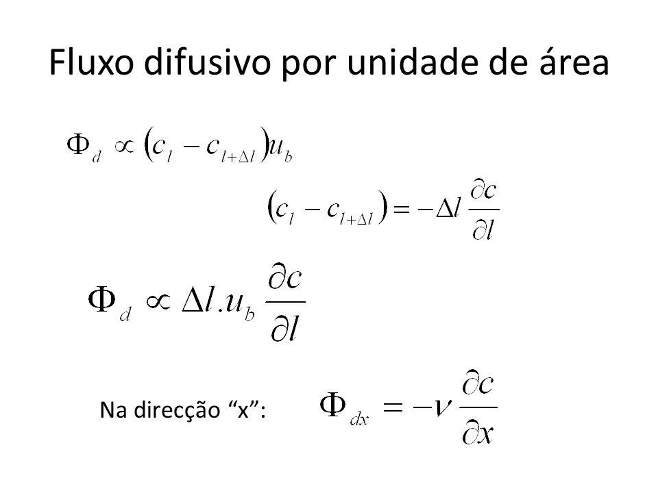 Fluxo difusivo por unidade de área Na direcção x :