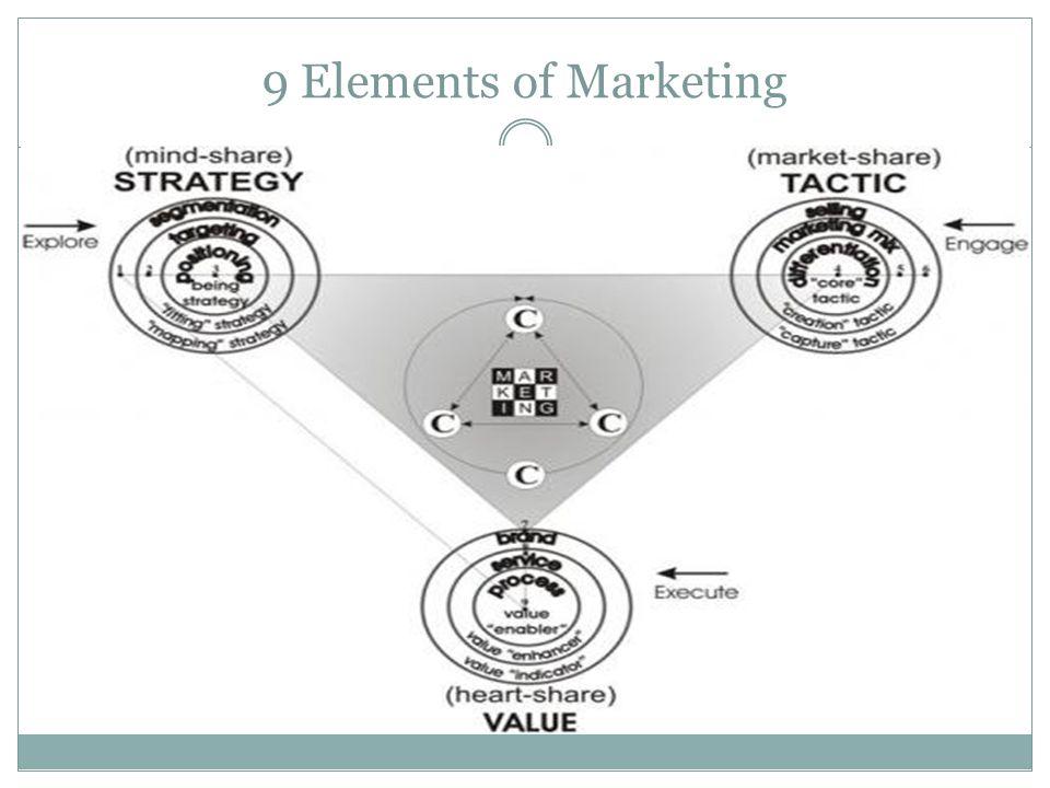 9 Elements of Marketing