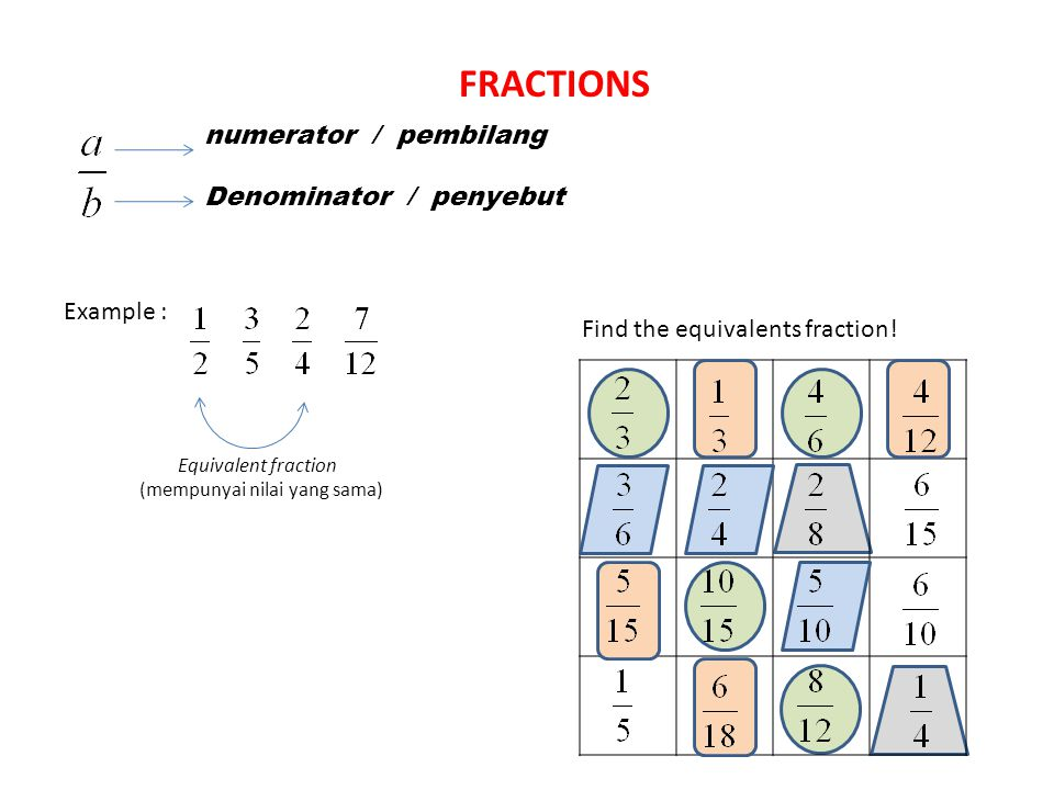 numerator / pembilang Denominator / penyebut Example : Equivalent fraction Find the equivalents fraction.