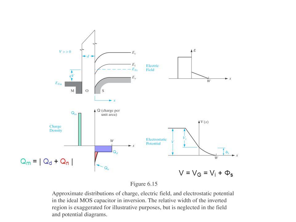 Q m = | Q d + Q n | V = V G = V i + Φ s