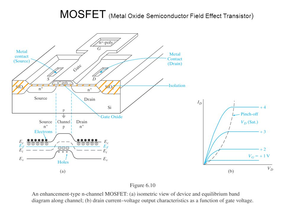 MOSFET (Metal Oxide Semiconductor Field Effect Transistor )