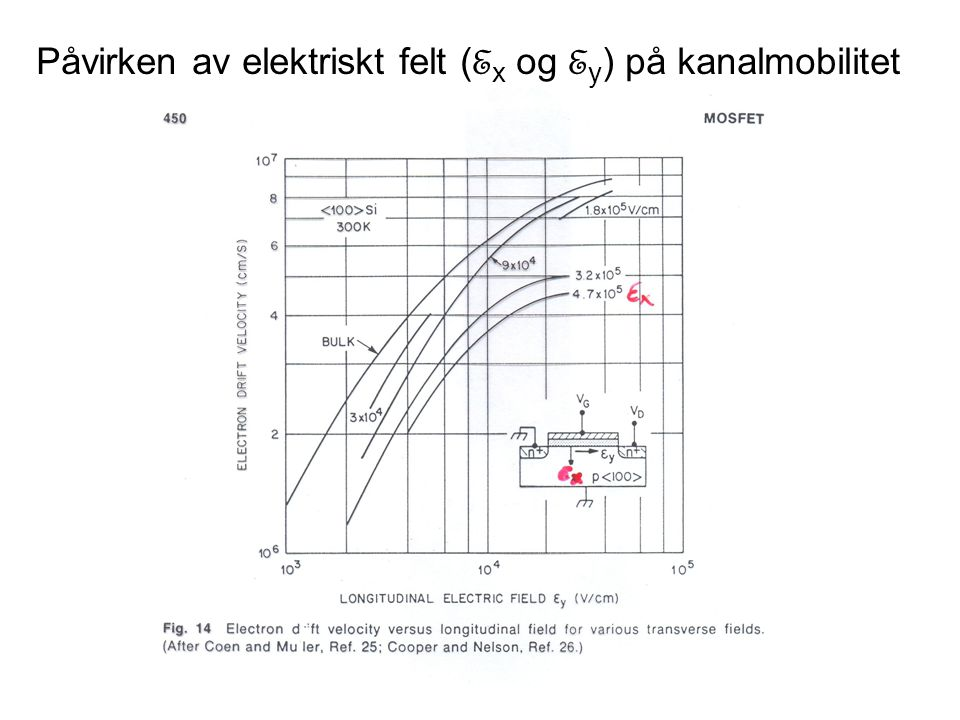 Påvirken av elektriskt felt ( E x og E y ) på kanalmobilitet