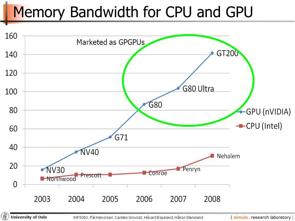 INF5063, Pål Halvorsen, Carsten Griwodz, Håvard Espeland, Håkon Stensland University of Oslo Memory Bandwidth for CPU and GPU Marketed as GPGPUs