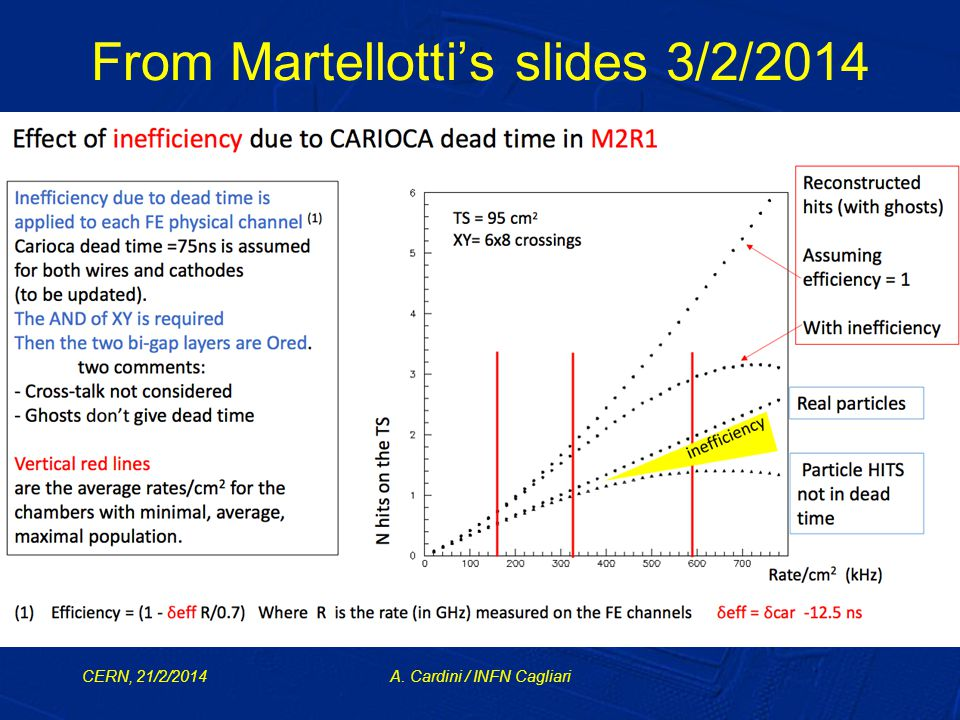 From Martellotti's slides 3/2/2014 CERN, 21/2/2014A. Cardini / INFN Cagliari