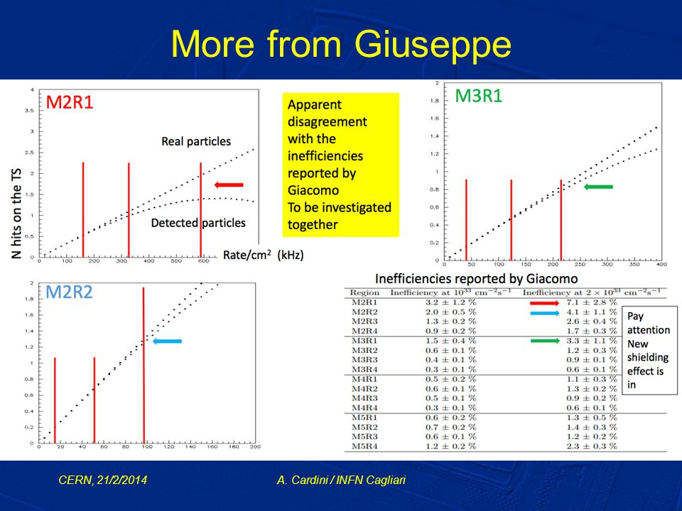 More from Giuseppe CERN, 21/2/2014A. Cardini / INFN Cagliari