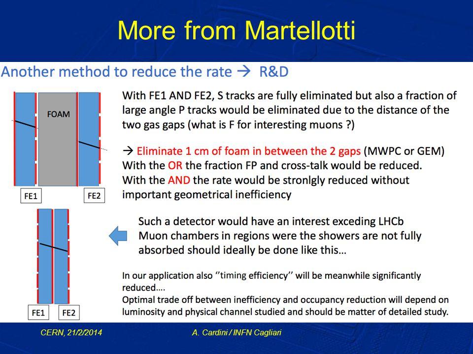 More from Martellotti CERN, 21/2/2014A. Cardini / INFN Cagliari