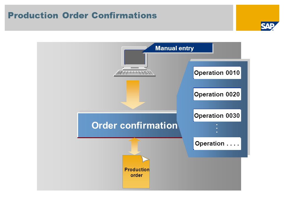 Order confirmation...... Manual entry Production Order Confirmations Production order Operation 0010 Operation 0020 Operation 0030 Operation....
