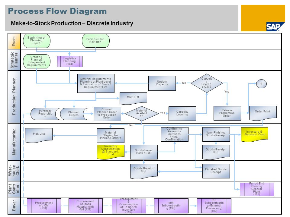 "Process Flow Diagram Make-to-Stock Production – Discrete Industry Manufacturing Event Plant Contr oller Period End Closing ""General"" Plant (181) Mater"