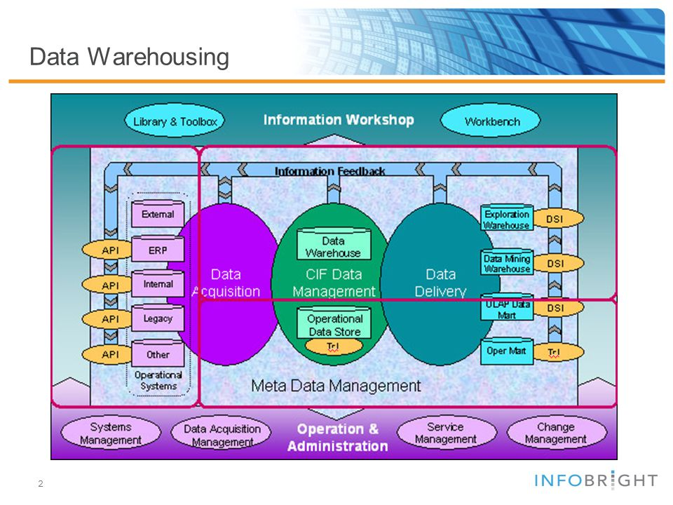 2 Data Warehousing