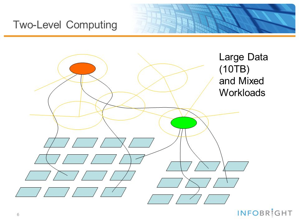 6 Two-Level Computing Large Data (10TB) and Mixed Workloads