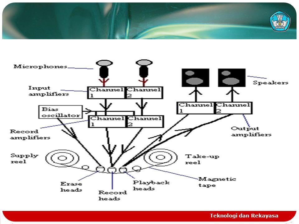 Teknologi dan Rekayasa DEVELOPMENT PROCEDURE CD : 1.Premastering :  Preparation of data will be recorded.