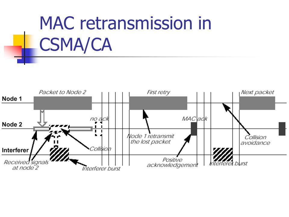 MAC retransmission in CSMA/CA