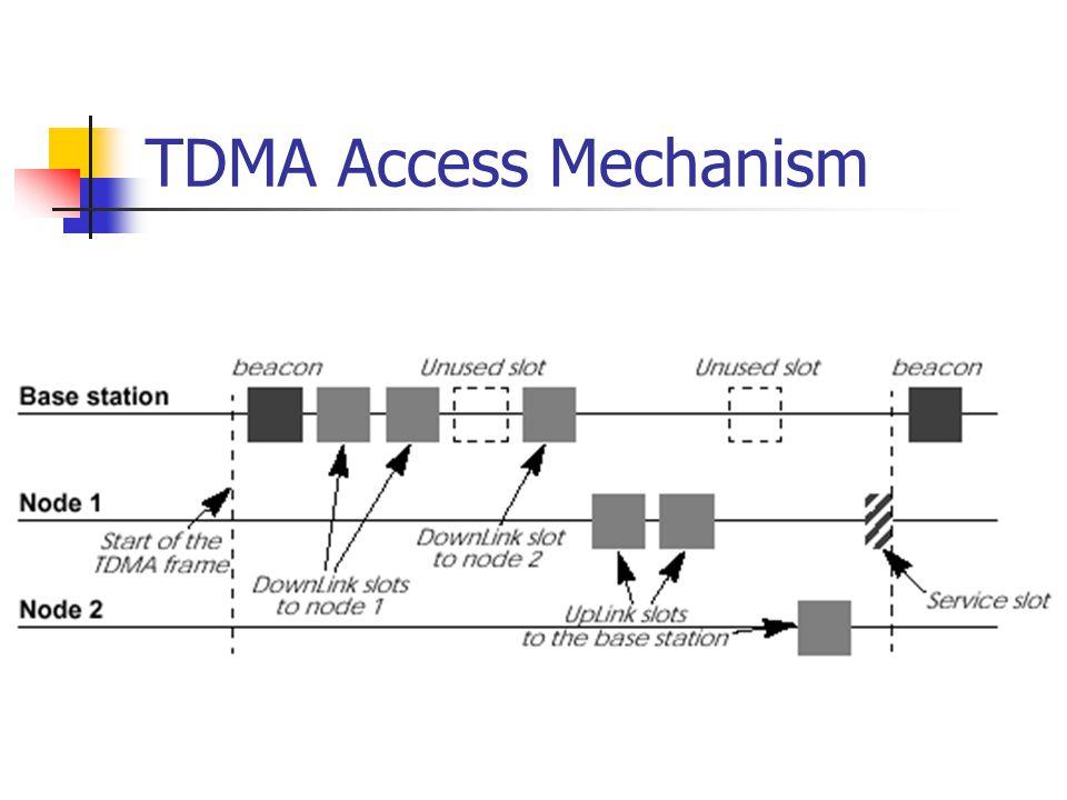 TDMA OK for phone Predictable Tight / fix length Not OK for data Bursty traffic unpredictable