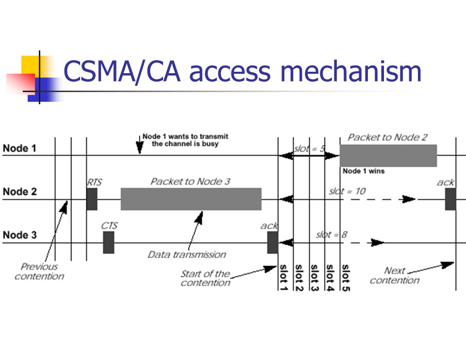 CSMA/CA access mechanism
