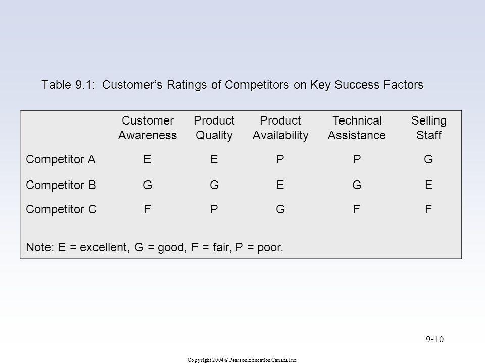 Copyright 2004 © Pearson Education Canada Inc. 9-10 Table 9.1: Customer's Ratings of Competitors on Key Success Factors Customer Awareness Product Qua