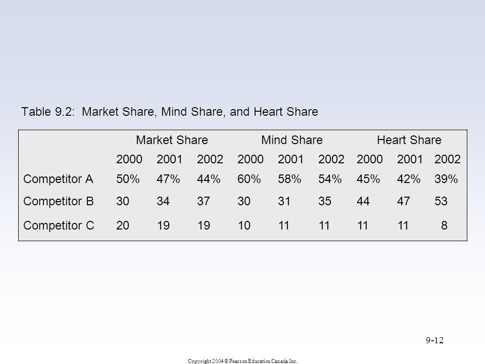 Copyright 2004 © Pearson Education Canada Inc. 9-12 Table 9.2: Market Share, Mind Share, and Heart Share Market ShareMind ShareHeart Share 20002001200