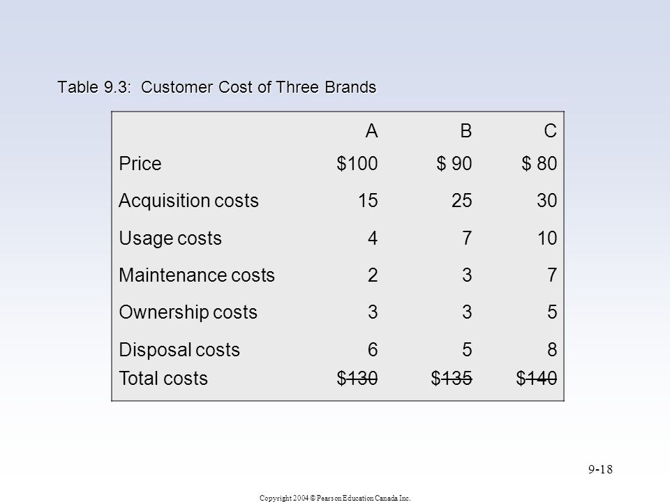 Copyright 2004 © Pearson Education Canada Inc. 9-18 Table 9.3: Customer Cost of Three Brands ABC Price$100$ 90$ 80 Acquisition costs152530 Usage costs