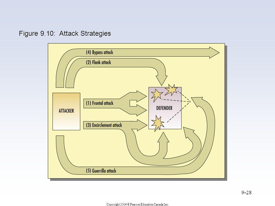 Copyright 2004 © Pearson Education Canada Inc. 9-28 Figure 9.10: Attack Strategies