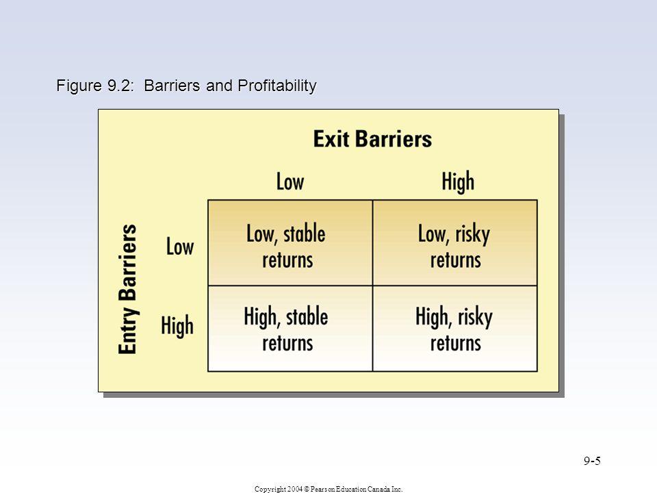 Copyright 2004 © Pearson Education Canada Inc. 9-5 Figure 9.2: Barriers and Profitability