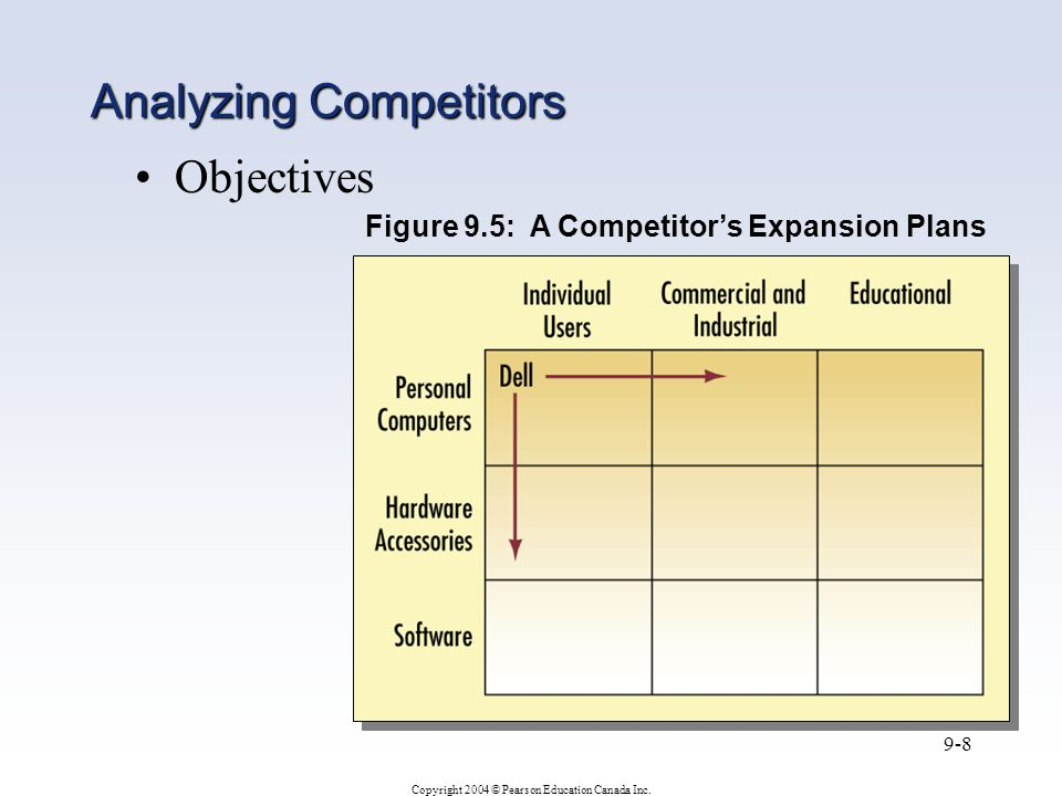 Copyright 2004 © Pearson Education Canada Inc. 9-8 Objectives Figure 9.5: A Competitor's Expansion Plans Analyzing Competitors
