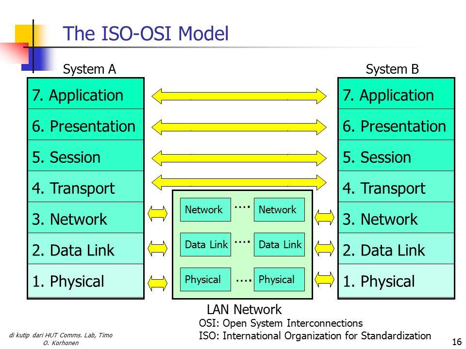 di kutip dari HUT Comms. Lab, Timo O. Korhonen 16 The ISO-OSI Model LAN Network 7.
