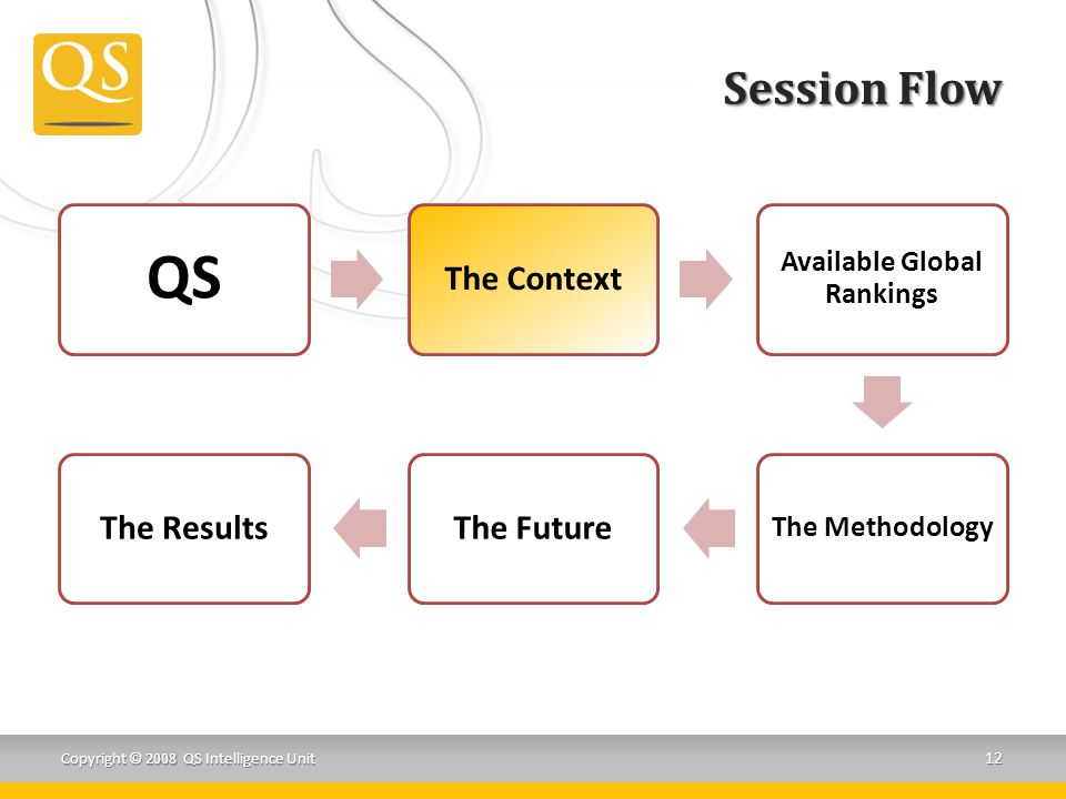 Session Flow Copyright © 2008 QS Intelligence Unit 12 QS The Context Available Global Rankings The Methodology The FutureThe Results