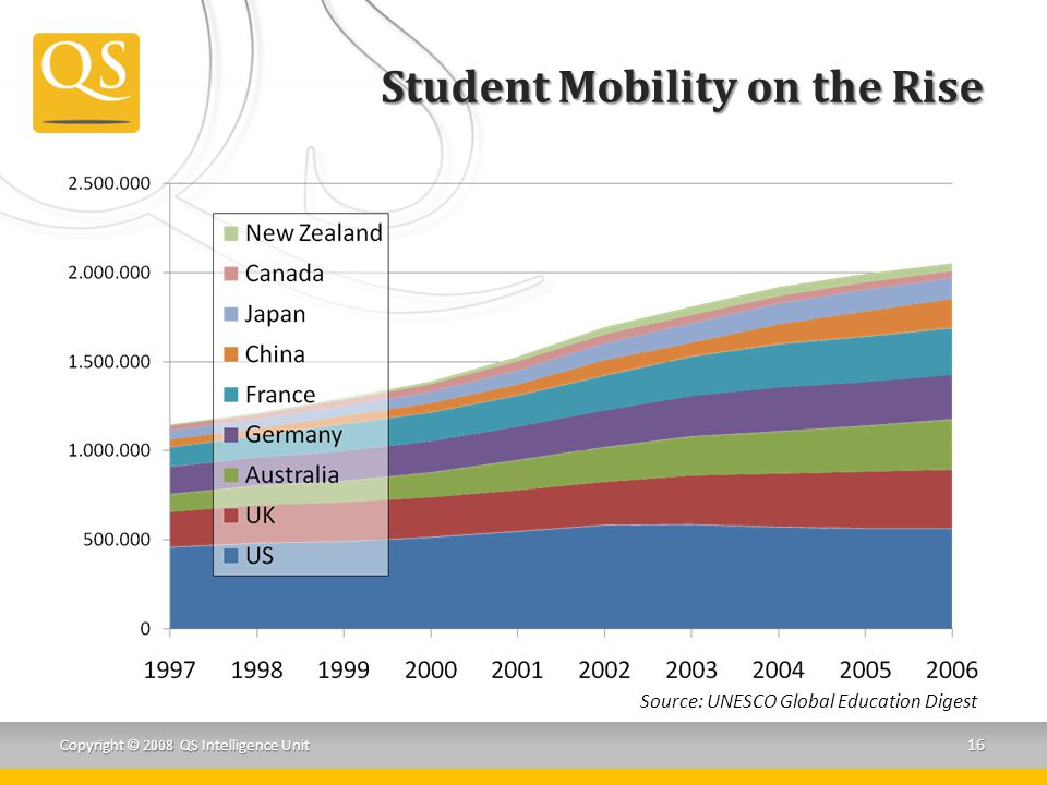 Student Mobility on the Rise Copyright © 2008 QS Intelligence Unit 16 Source: UNESCO Global Education Digest