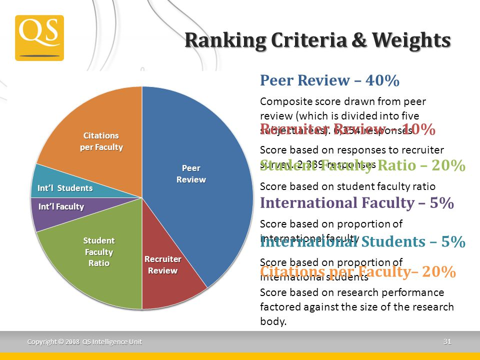 Ranking Criteria & Weights Copyright © 2008 QS Intelligence Unit 31 Peer Review – 40% Composite score drawn from peer review (which is divided into five subject areas).