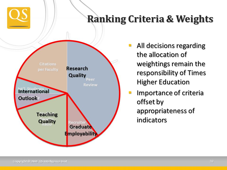 PeerReview Citations per Faculty RecruiterReview Int'l Faculty Int'l Students StudentFacultyRatio Ranking Criteria & Weights Copyright © 2008 QS Intelligence Unit 32  All decisions regarding the allocation of weightings remain the responsibility of Times Higher Education  Importance of criteria offset by appropriateness of indicators