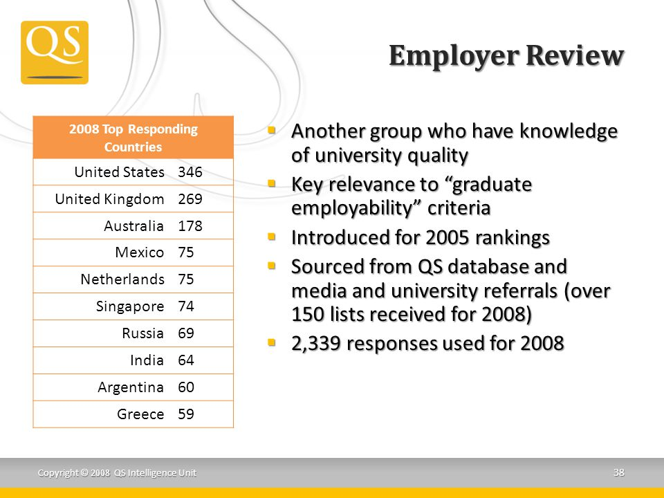 Employer Review  Another group who have knowledge of university quality  Key relevance to graduate employability criteria  Introduced for 2005 rankings  Sourced from QS database and media and university referrals (over 150 lists received for 2008)  2,339 responses used for 2008 38 Copyright © 2008 QS Intelligence Unit 2008 Top Responding Countries United States346 United Kingdom269 Australia178 Mexico75 Netherlands75 Singapore74 Russia69 India64 Argentina60 Greece59