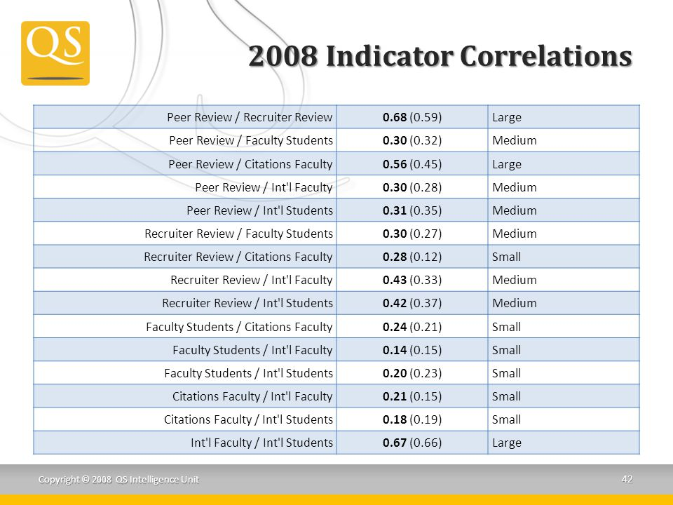 2008 Indicator Correlations Peer Review / Recruiter Review0.68 (0.59)Large Peer Review / Faculty Students0.30 (0.32)Medium Peer Review / Citations Faculty0.56 (0.45)Large Peer Review / Int l Faculty0.30 (0.28)Medium Peer Review / Int l Students0.31 (0.35)Medium Recruiter Review / Faculty Students0.30 (0.27)Medium Recruiter Review / Citations Faculty0.28 (0.12)Small Recruiter Review / Int l Faculty0.43 (0.33)Medium Recruiter Review / Int l Students0.42 (0.37)Medium Faculty Students / Citations Faculty0.24 (0.21)Small Faculty Students / Int l Faculty0.14 (0.15)Small Faculty Students / Int l Students0.20 (0.23)Small Citations Faculty / Int l Faculty0.21 (0.15)Small Citations Faculty / Int l Students0.18 (0.19)Small Int l Faculty / Int l Students0.67 (0.66)Large Copyright © 2008 QS Intelligence Unit 42