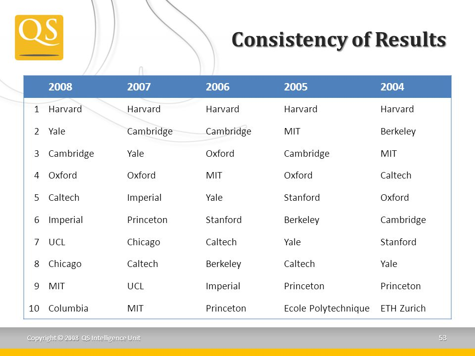 Consistency of Results 20082007200620052004 1Harvard 2YaleCambridge MITBerkeley 3CambridgeYaleOxfordCambridgeMIT 4Oxford MITOxfordCaltech 5 ImperialYaleStanfordOxford 6ImperialPrincetonStanfordBerkeleyCambridge 7UCLChicagoCaltechYaleStanford 8ChicagoCaltechBerkeleyCaltechYale 9MITUCLImperialPrinceton 10ColumbiaMITPrincetonEcole PolytechniqueETH Zurich Copyright © 2008 QS Intelligence Unit 53
