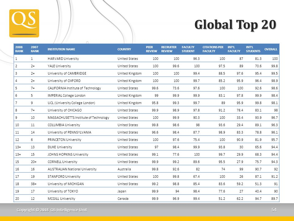 Global Top 20 2008 RANK 2007 RANK INSTITUTION NAMECOUNTRY PEER REVIEW RECRUITER REVIEW FACULTY STUDENT CITATIONS PER FACULTY INT L FACULTY INT L STUDENTS OVERALL 11HARVARD UniversityUnited States100 96.31008781.3100 22=YALE UniversityUnited States10099.610097.58970.699.8 32=University of CAMBRIDGEUnited Kingdom100 99.488.597.695.499.5 42=University of OXFORDUnited Kingdom100 99.785.295.996.498.9 57=CALIFORNIA Institute of TechnologyUnited States99.673.697.6100 92.698.6 65IMPERIAL College LondonUnited Kingdom9999.9 83.197.899.998.4 79UCL (University College London)United Kingdom95.899.399.78995.999.898.1 87=University of CHICAGOUnited States99.998.997.891.278.483.198 910MASSACHUSETTS Institute of TechnologyUnited States10099.990.310033.493.996.7 1011COLUMBIA UniversityUnited States99.898.69893.629.489.196.3 1114University of PENNSYLVANIAUnited States96.698.487.798.983.378.896.1 126PRINCETON UniversityUnited States10097.675.410090.981.995.7 13=13DUKE UniversityUnited States9798.499.993.83065.694.4 13=15JOHNS HOPKINS UniversityUnited States99.177.610099.729.968.394.4 1520=CORNELL UniversityUnited States99.999.289.695.527.975.794.3 16 AUSTRALIAN National UniversityAustralia99.892.682749990.792 1719STANFORD UniversityUnited States10099.867.41002687.191.2 1838=University of MICHIGANUnited States99.298.885.483.659.251.391 1917University of TOKYOJapan99.99498.477.62740.490 2012MCGILL UniversityCanada99.996.999.451.262.294.789.7 Copyright © 2008 QS Intelligence Unit 54
