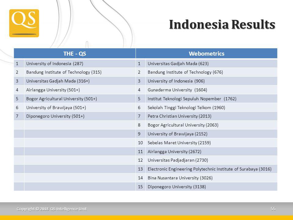 Indonesia Results THE - QSWebometrics 1University of Indonesia (287)1Universitas Gadjah Mada (623) 2Bandung Institute of Technology (315)2Bandung Inst