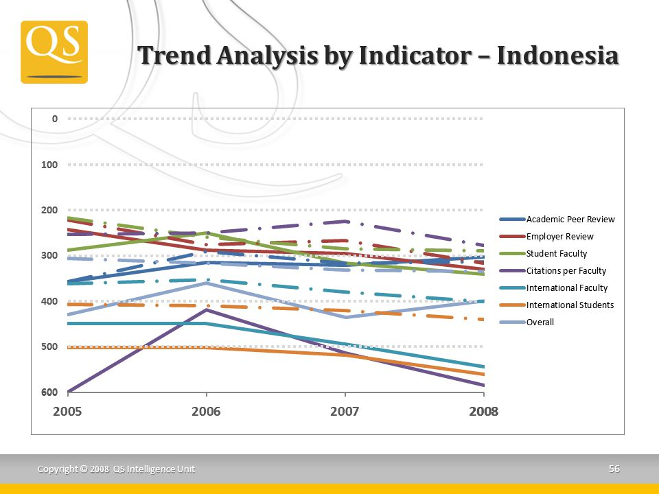 Trend Analysis by Indicator – Indonesia Copyright © 2008 QS Intelligence Unit 56