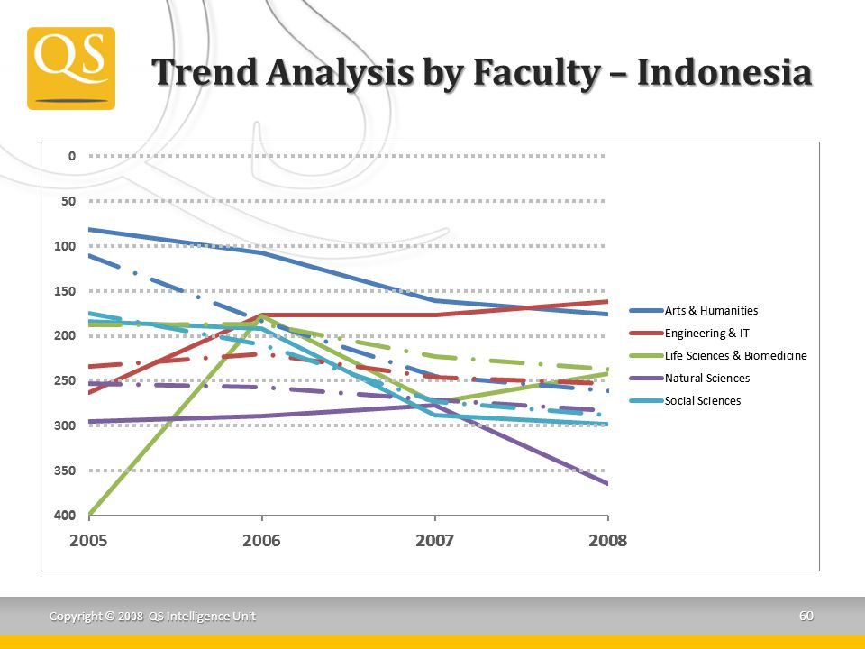Trend Analysis by Faculty – Indonesia Copyright © 2008 QS Intelligence Unit 60