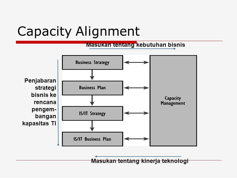 Capacity Alignment Penjabaran strategi bisnis ke rencana pengem- bangan kapasitas TI Masukan tentang kinerja teknologi Masukan tentang kebutuhan bisnis